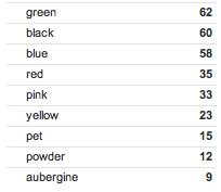 Hunter wellies favourite colours Top Ten